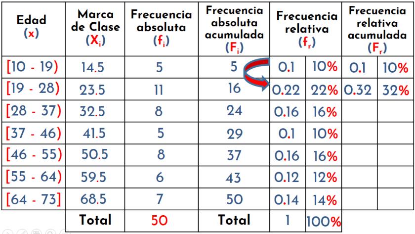 cálculo de la frecuencia relativa acumulada