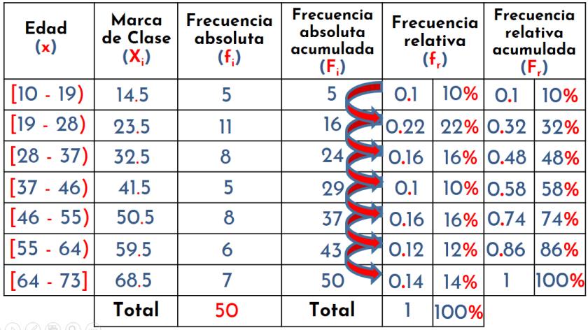 tabla de distribución de frecuencias para datos agrupados