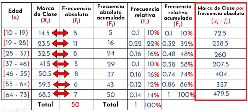 columna de marca de clase por frecuencia absoluta