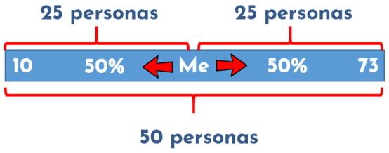 representación gráfica de la mediana en estadística descriptiva