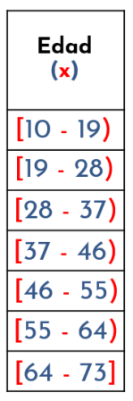 construcción de intervalos  para datos agrupados