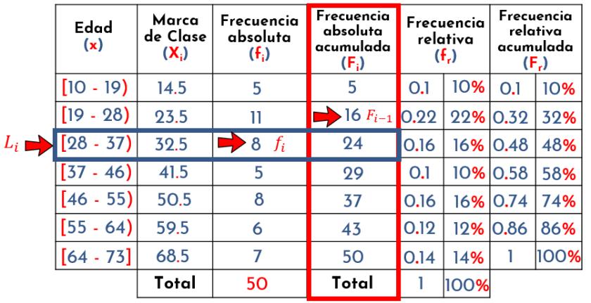 identificando valores para la ecuación del decil