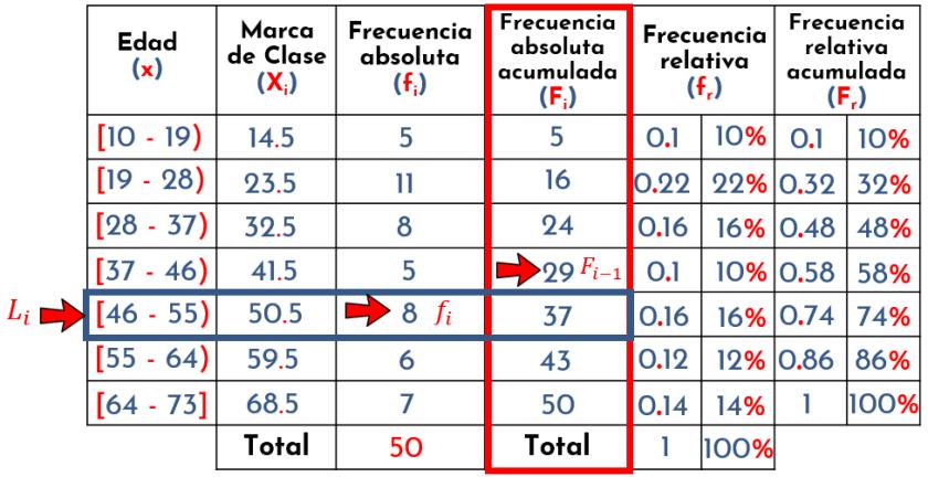 identificando valores para la ecuación del percentil