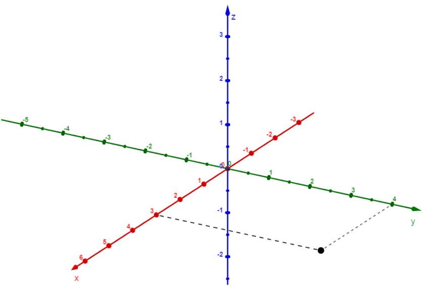 ejemplo de coordenada cartesiana 3D