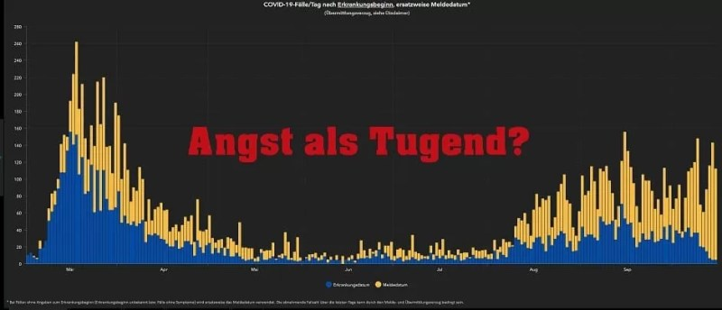 Angst als Tugend