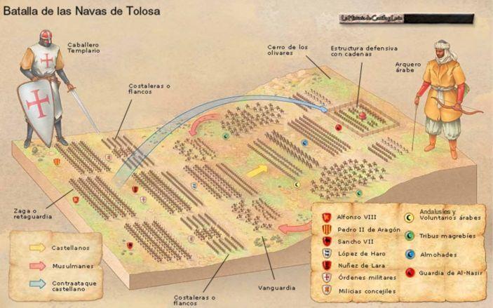 Formación de los ejércitos-Revista de Historia