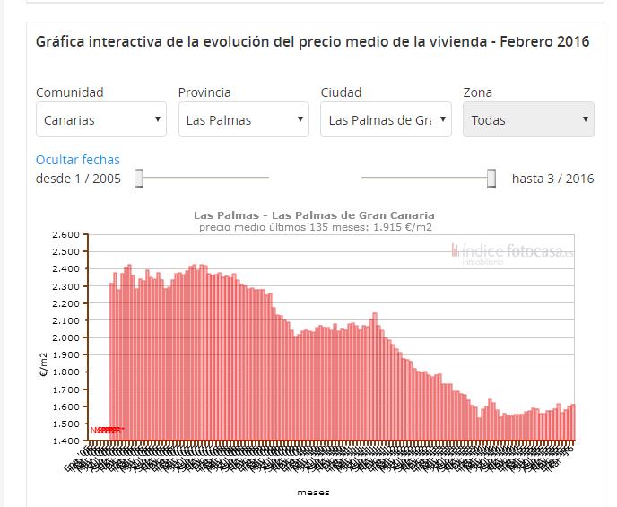 Las Palmas property prices rising gradually
