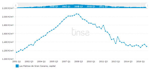 Las Palmas property prices since 2004: Despite high demand, prices are still low