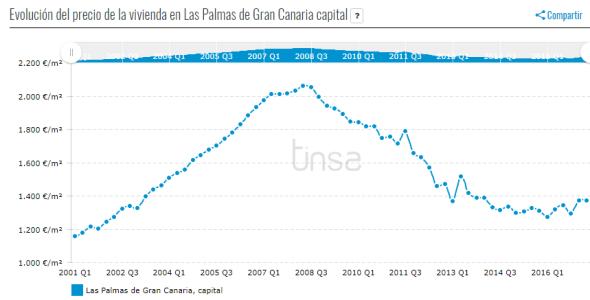 Las Palmas city property price evolution