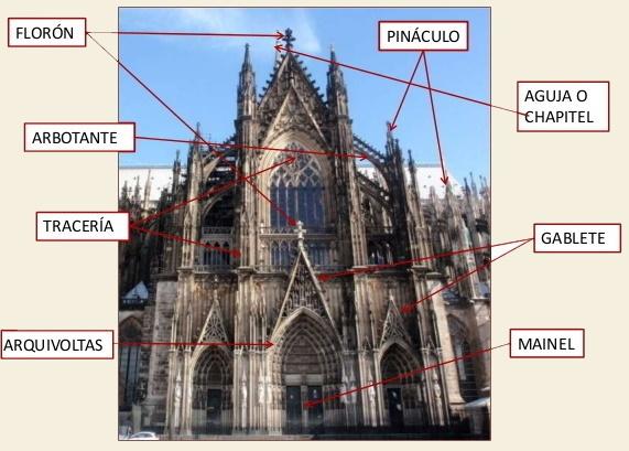 Aportaciones de la arquitectura gótica