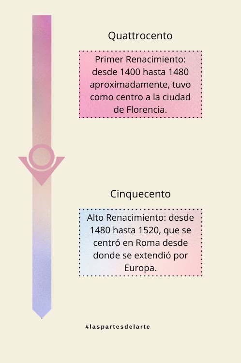 Etapas del Renacimiento