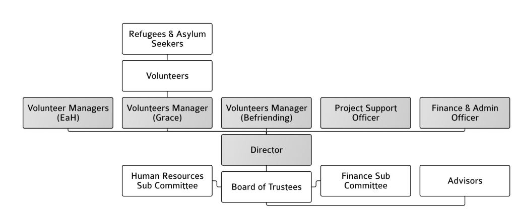 Organisational Diagram August 2016