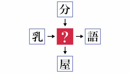 二字熟語クイズ