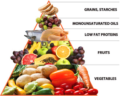 Zone-Diet-Food-Pyramid