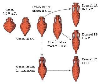 Evoluzione forma delle anfore semplificata (da originale Dressel)