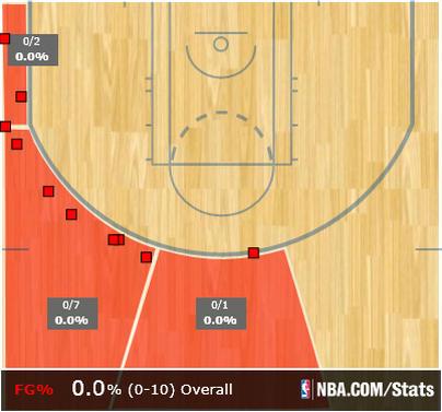 Le record de Stephen Curry s'arrête à 157 matchs