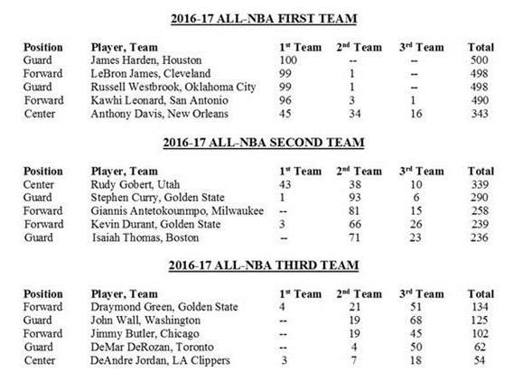 Les All-NBA Teams 2016/2017 sont officiellement annoncées