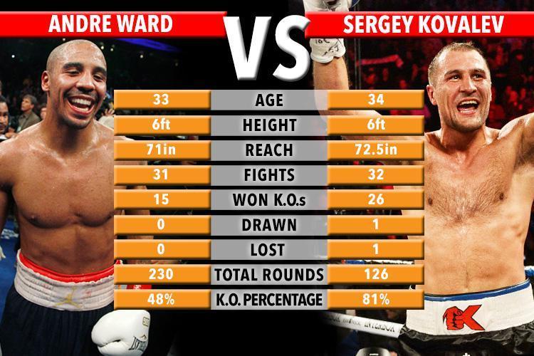 Andre Ward défait Sergey Kovalev au 8e round