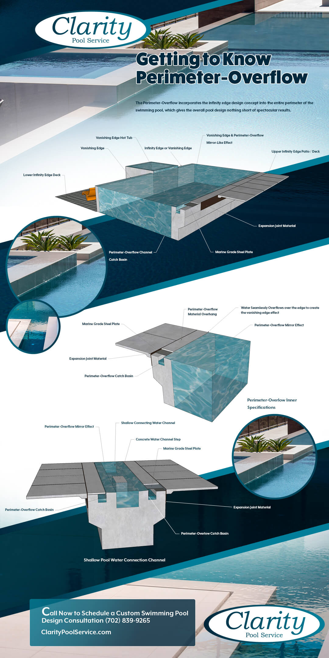 Custom Swimming Pool Perimeter-Overflow Infographic by Clarity Pool Service