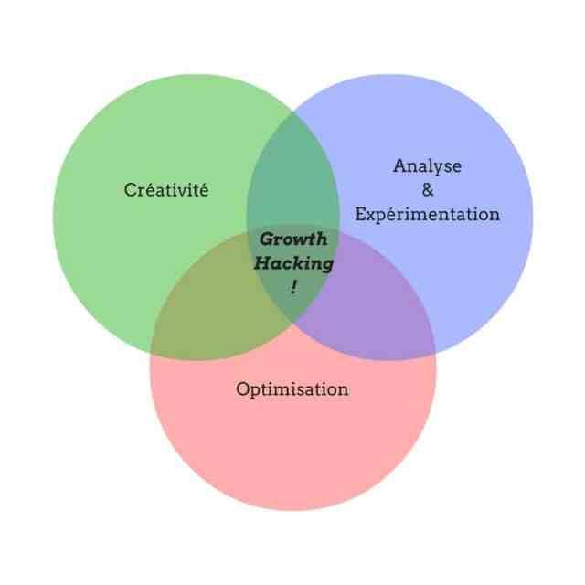 Le growth hacking mêle créativité, analyse & expérimentation et optimisation.