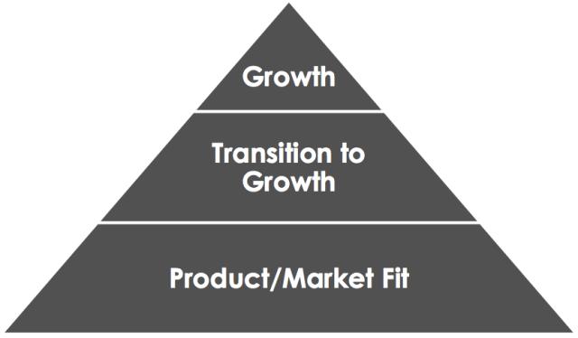 Startup Pyramid de Sean Ellis