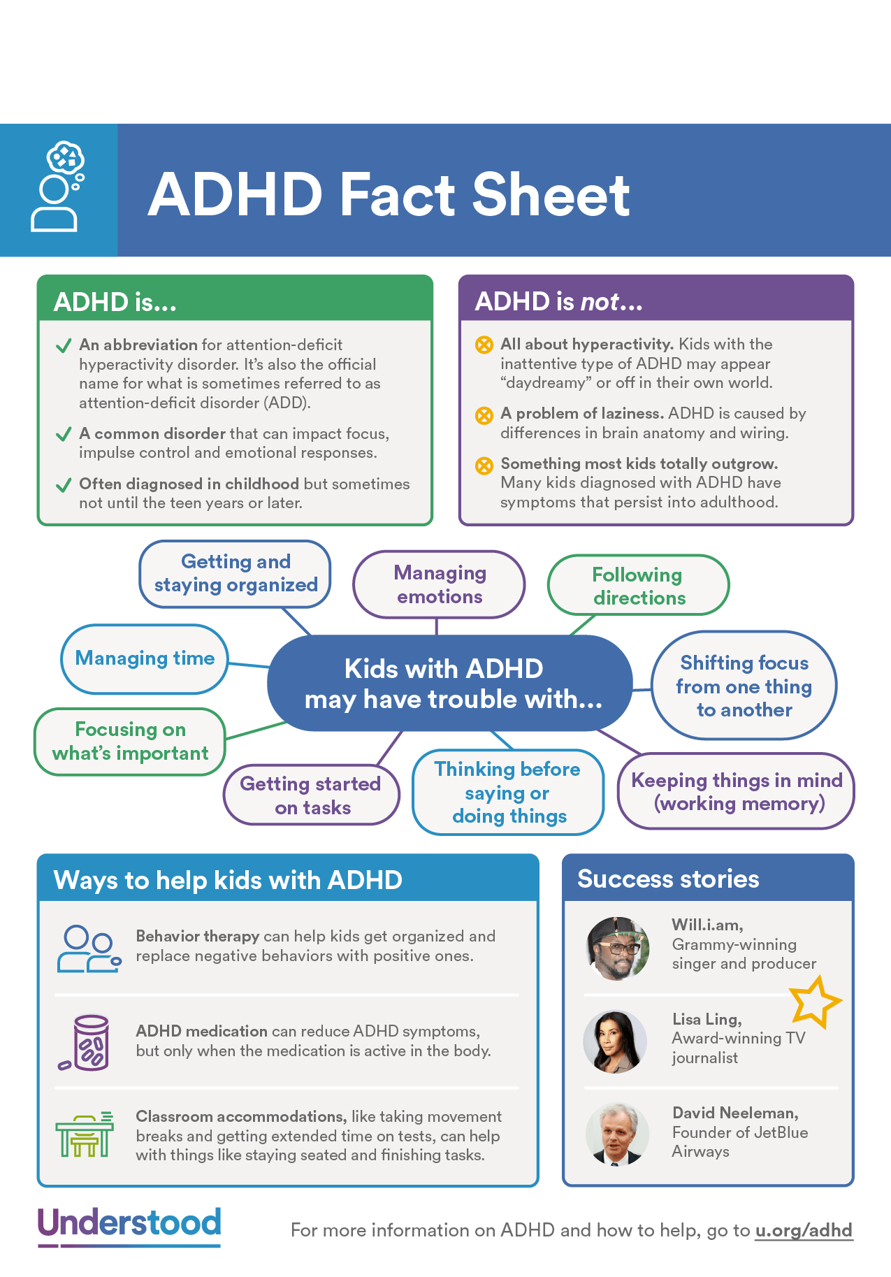 Fast Facts About Adhd