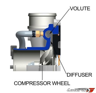 The compressor wheel draws air in and accelerates it through the slender passage of the diffuser. This intensified air collects in the volute or scroll where the energy is converted into positive induction pressure.