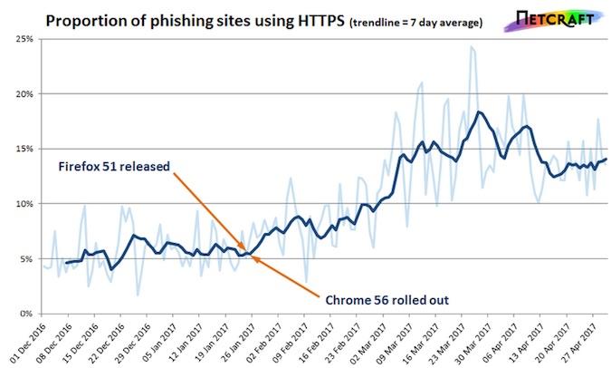 HTTPS PHISHING INCREASE