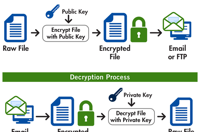 How Does Pretty Good Privacy or PGP Work?