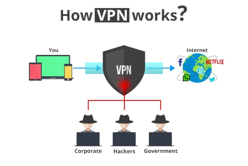 What Is A Vpn How Does It Work Latest Hacking News