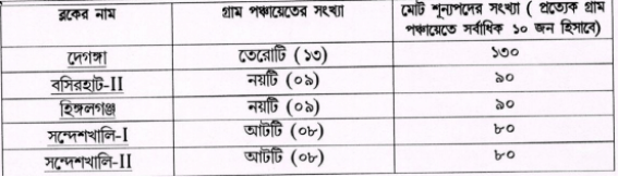 north-24-parganas-district-reservation-of-posts