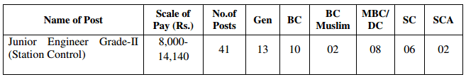 Reservation of Posts