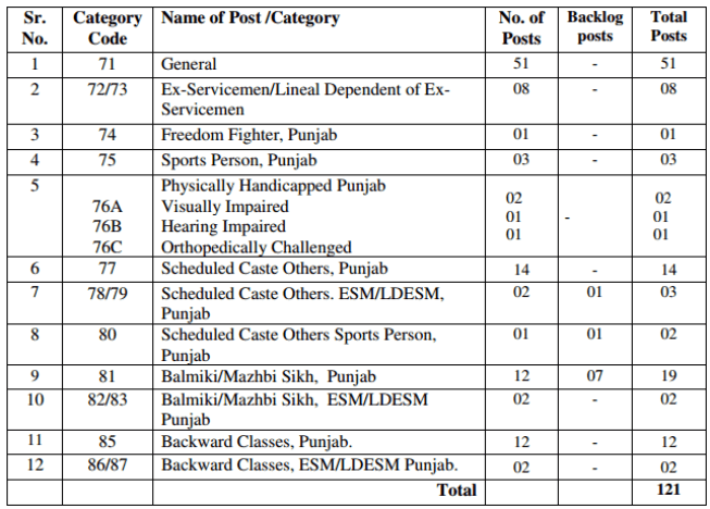 ppsc-recruitment-category-wise-vacancy-details