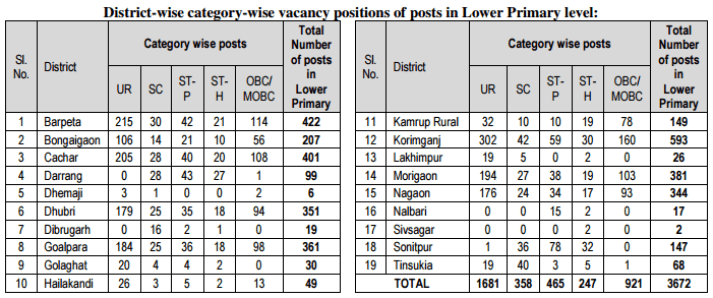 district-wise-category-wise-vacancy-positions-of-posts-in-lower-primary-level