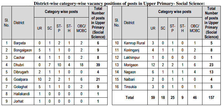 district-wise-category-wise-vacancy-positions-of-posts-in-upper-primary-social-science