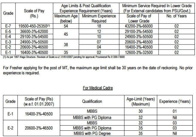 age-limit-salary-details