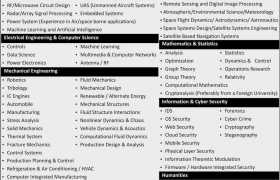 Institute of Space Technology Jobs 2020