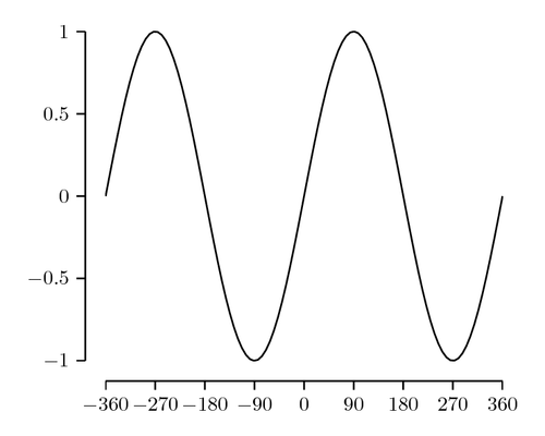 Minimal plot