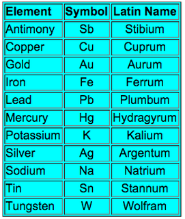 Latin names of periodic table elements periodic diagrams science latin names of chemical elements in periodic table urtaz Image collections