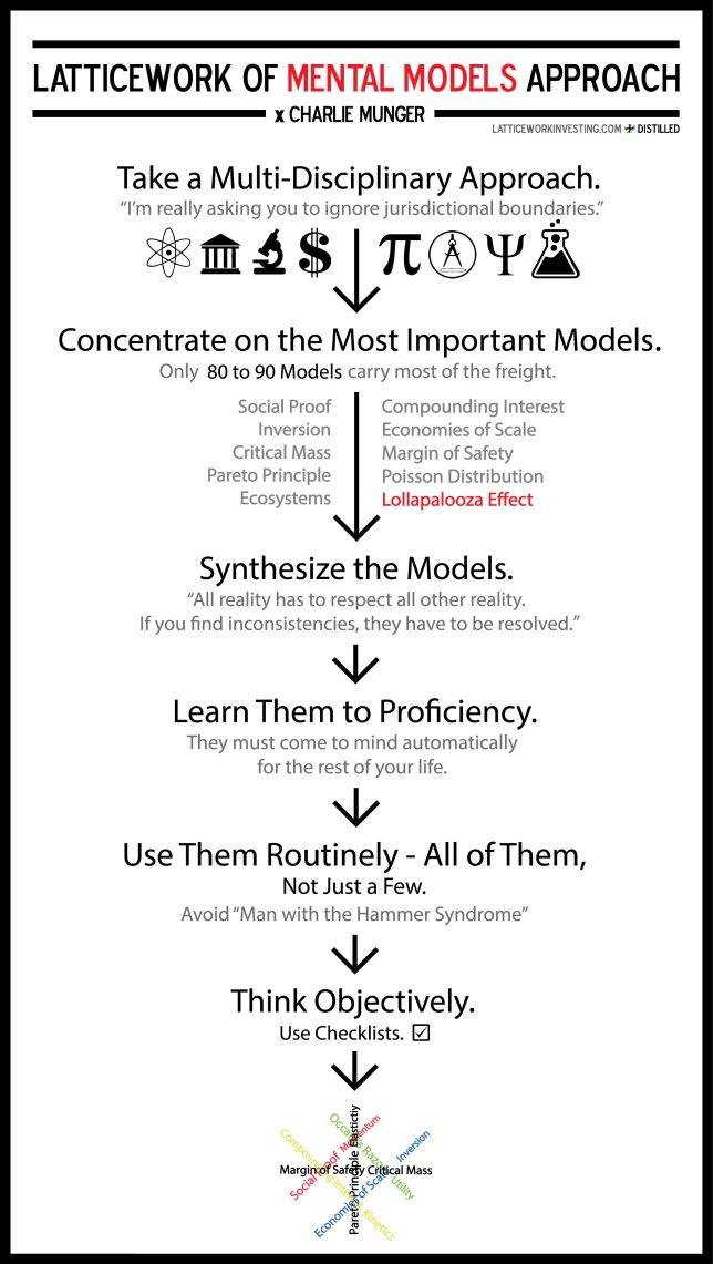 latticework-of-mental-models-approach12