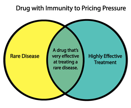 """""""If you have blockbuster drugs in a rare disease area that s shown to be  more immune to pricing pressure 316d40da9"""