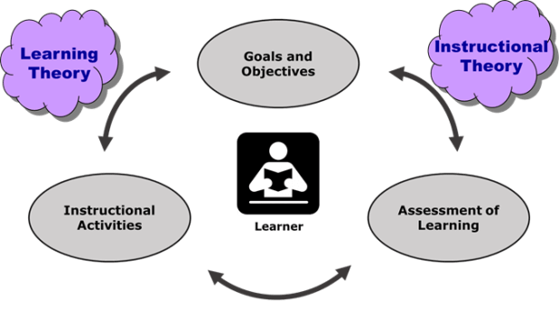 Instructional Design Model showing alignment of objectives, activities, and assessment