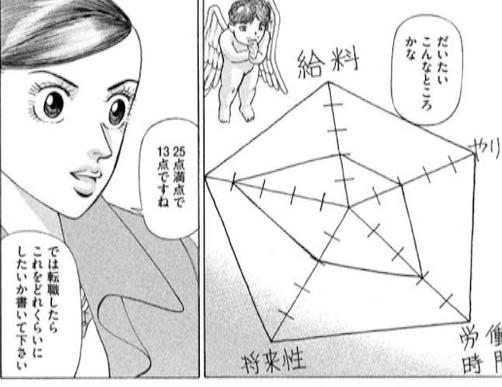 五角形のチャート図