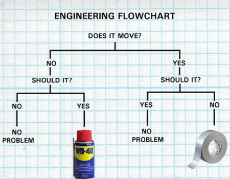 Duck tape and wd40