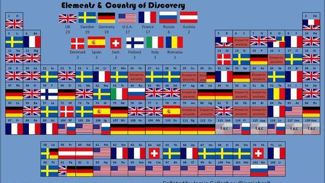 Periodic table of elements based on star wars characters the periodic table of elemental discoveries by country urtaz Choice Image