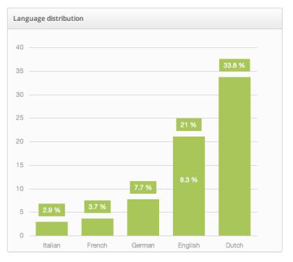 Social Login - Language distribution