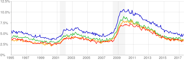 unemployment rate based on age
