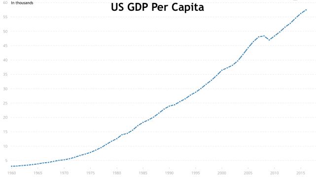 US GDP Per capita_World Bank