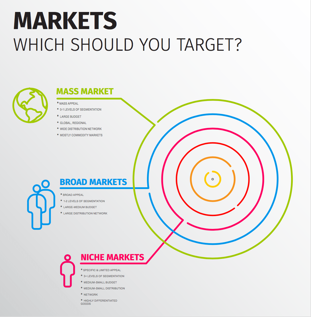 What Market Should You Target? and What You Need To Know About Niche Markets