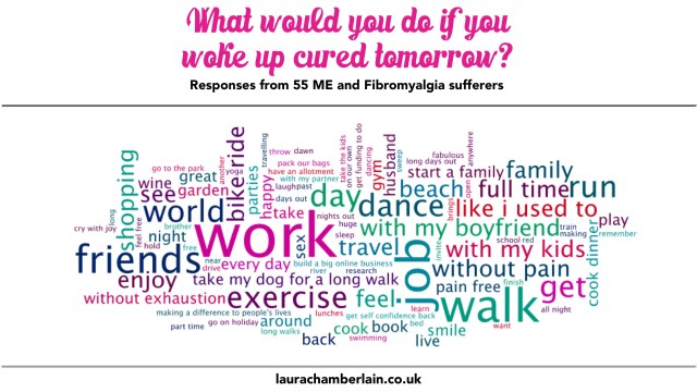 What would you do if you woke up cured tomorrow? A wordcloud of responses